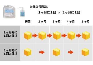 JOYFACTORY配送サイクル